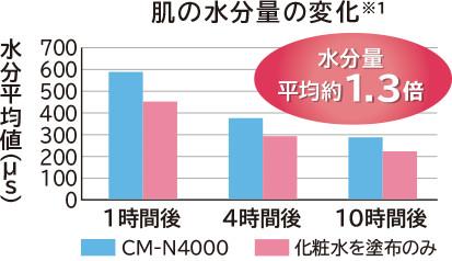 Độ ẩm của da khi sử dụng máy Hitachi N4000 cao gấp 1.3 lần so với lotion dưỡng ẩm.