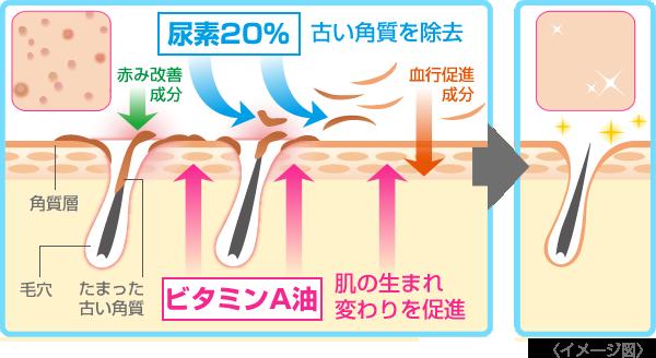 rohto zala pro a skin cream cong dung